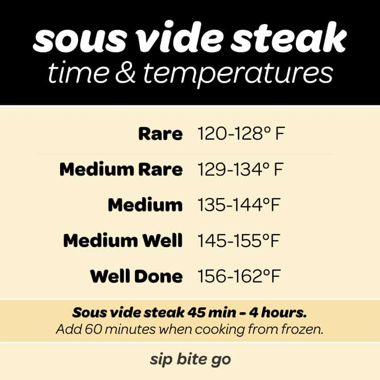 Sous vide steak temperature chart with time and how to cook from frozen.