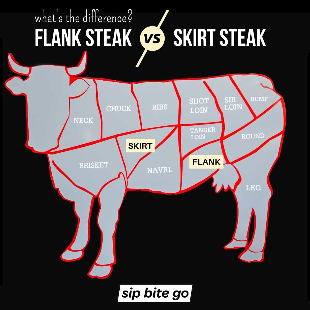 Diagram chart of cow illustrating butcher beef cuts of Skirt Steak Vs Flank Steak with text captions.