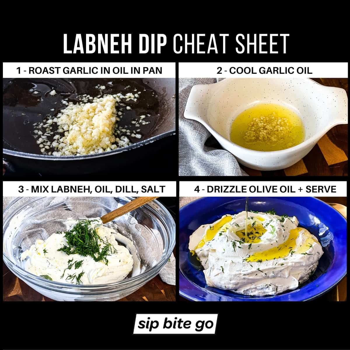 Infographic chart demonstrating how to make labneh dip recipe