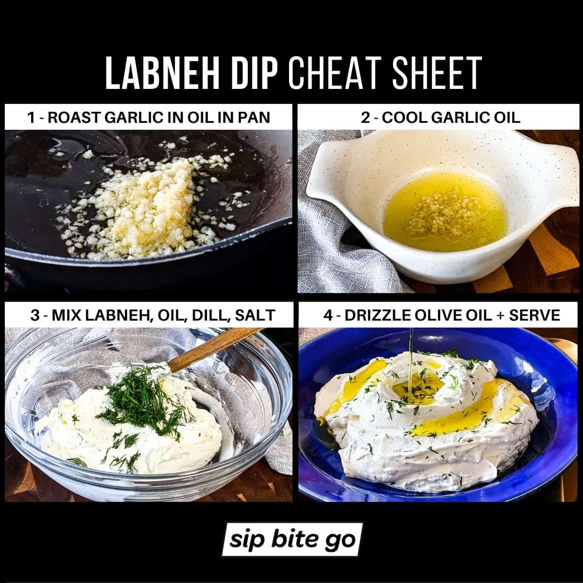 Infographic demonstrating recipe for Labneh greek yogurt spread for mediterranean platter